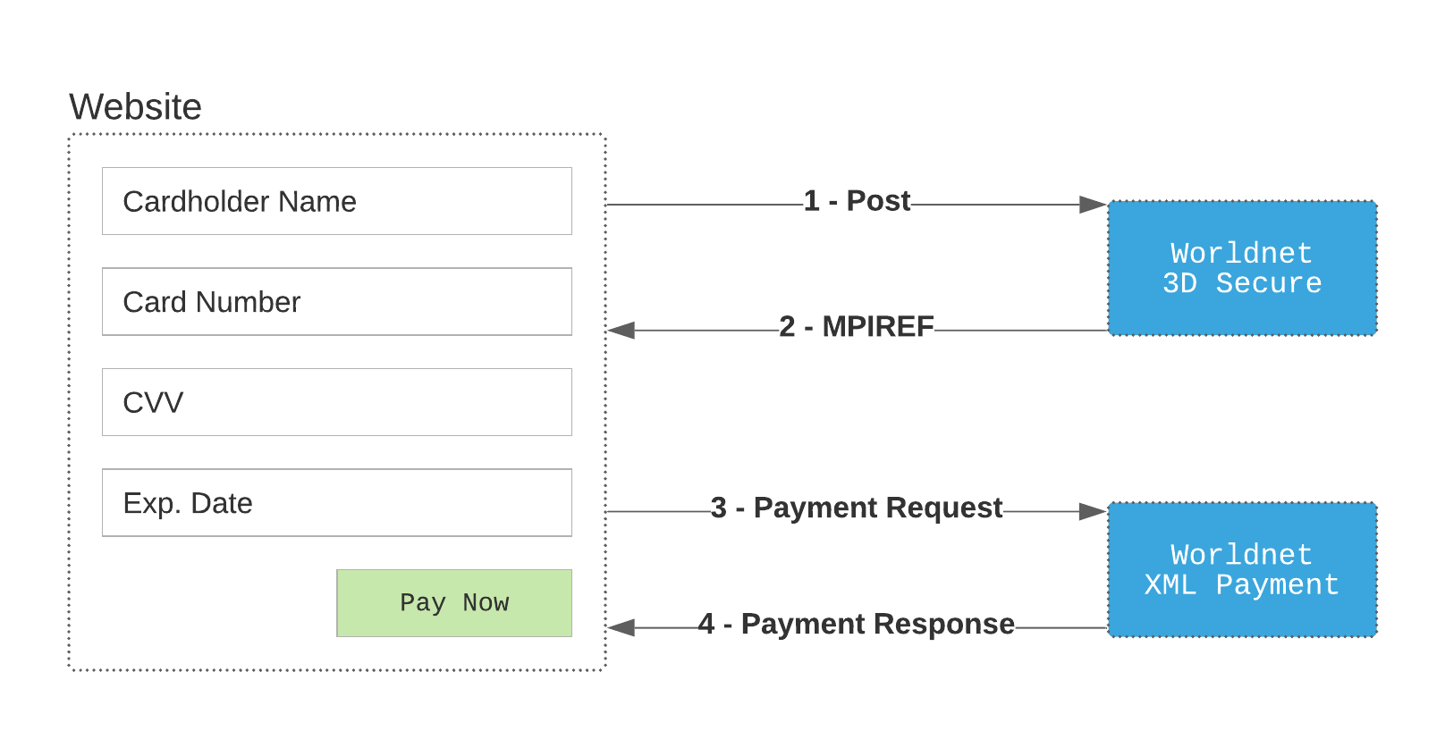 developer:api_specification:xlm_payment_3d_secure.png
